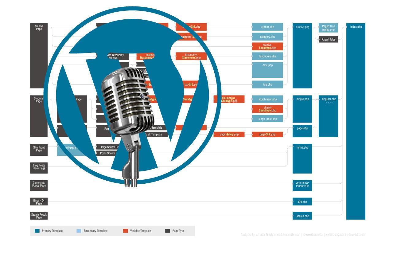 RadioWordpress #19: Jerarquía de plantillas en WordPress – Eduardo ...