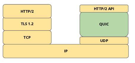 QUIC sobre UDP